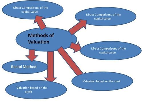 Six Methods of Valuation