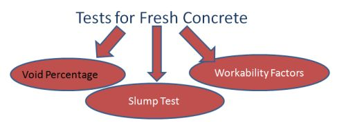 Tests for Fresh Concrete