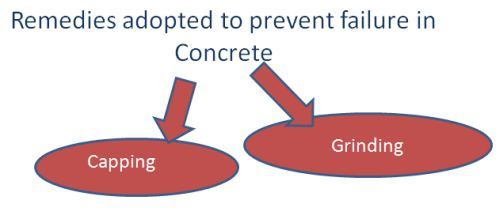 Remedial Measures to prevent failure of Concrete