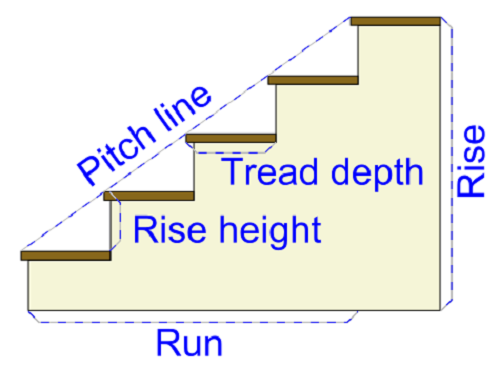 Basic elements of Staircase