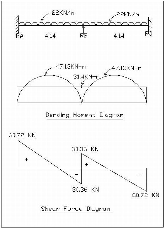 Frame diagrams | Bending moment and shear force calculations