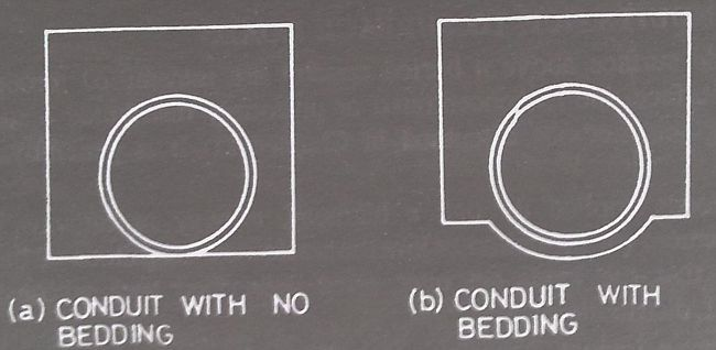Conduits (with and without Bedding)