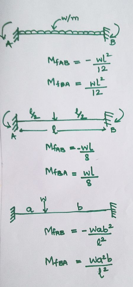 Moment-Distribution-Method-diagram Moment Distribution Method | Civil Engineering