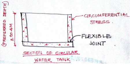 how to clean a concrete cistern