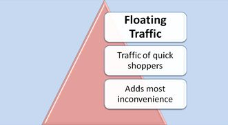 Floating Traffic